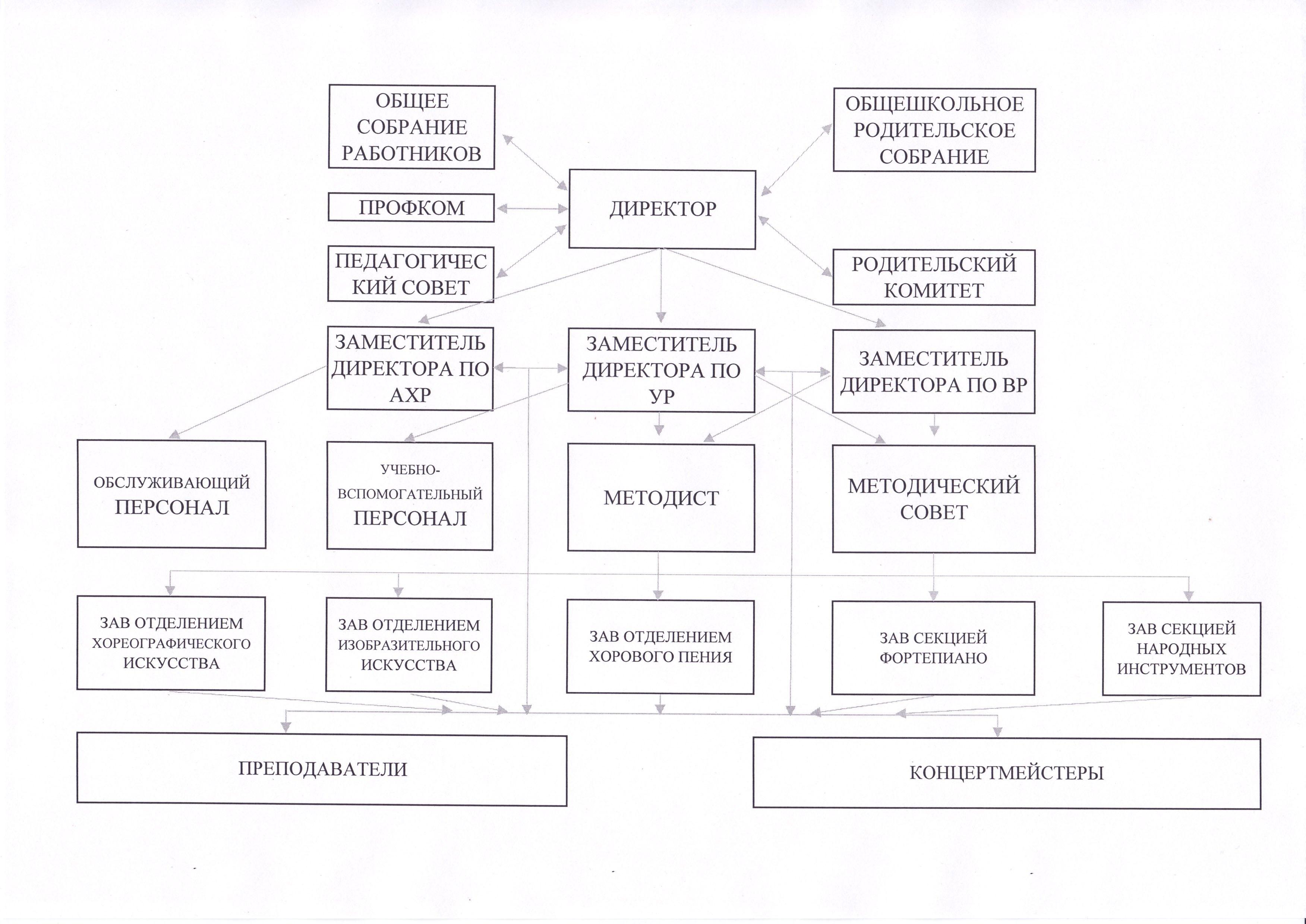 ДШИ 10_Структура управления ОО_